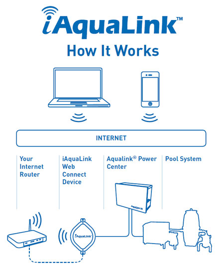 Iaqualink Ps4 Pool And Spa Combo Free Shippi